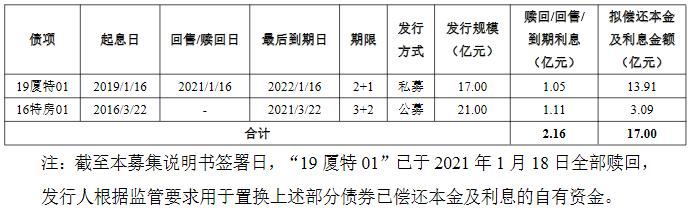 厦门特房集团:成功发行17亿元公司债,票面利率4.07%