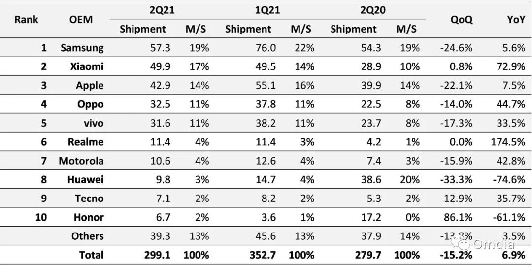 Re: [新聞] Omdia:二季度全球智能手機出貨量同比增長6.9%