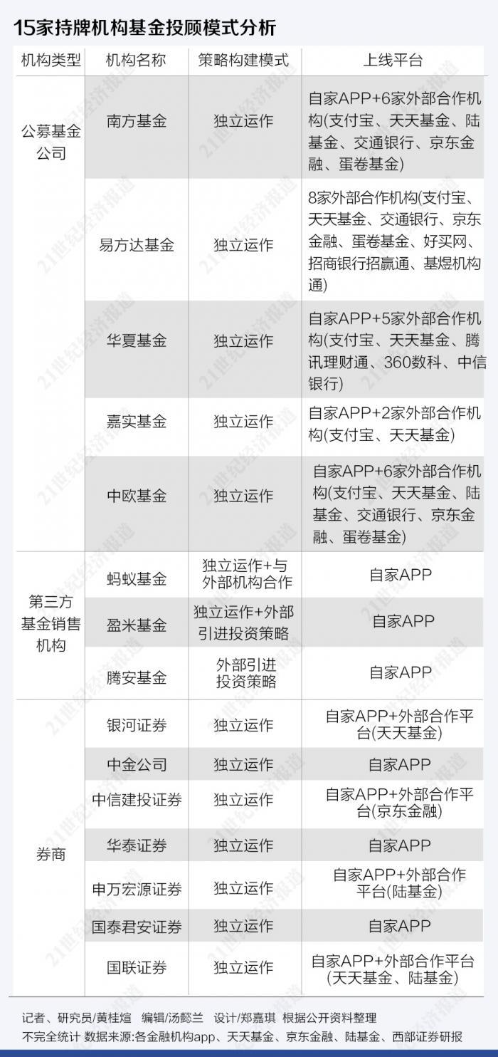 """15家基金投顾研究报告(上):强""""投""""弱""""顾""""现象普遍 止盈策略盛行 部分产品风险设计有问题"""
