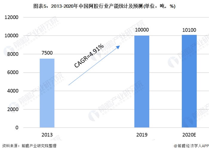 图外5:2013-2020年中国阿胶走业产能统计及展望(单位:吨,%)