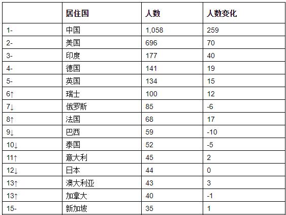 历史首次!无一地产商进入中国富豪榜TOP10榜单 马云3年来首次跌出前3