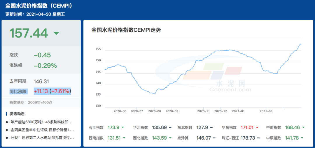 水泥价格继续上涨