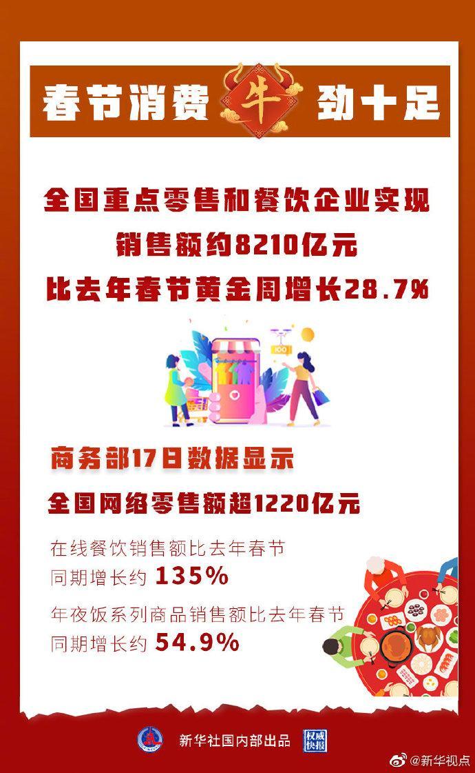 春节期间餐饮零售消费突破8000亿元