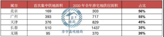 表:2021年第一批供地规模及占2020年全年的比重