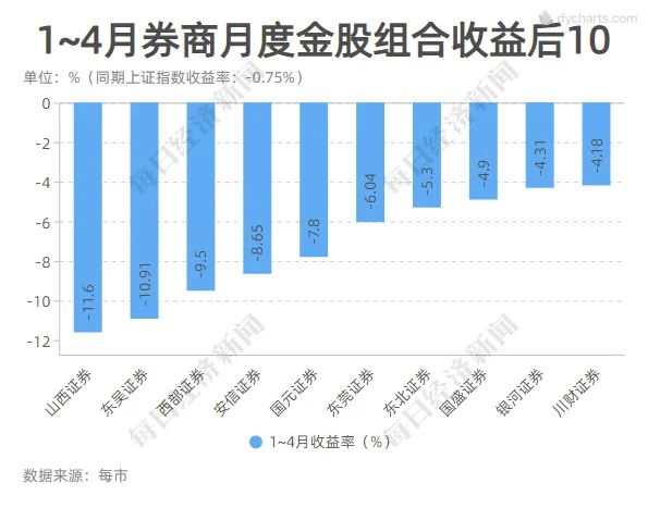 seo技术_这一板块又亮了!4月券商金股平均涨幅创年内新高 7大组合年内累计收益超10%插图4