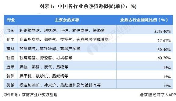 图表1:中国各行业余热资源概况(单位:%)