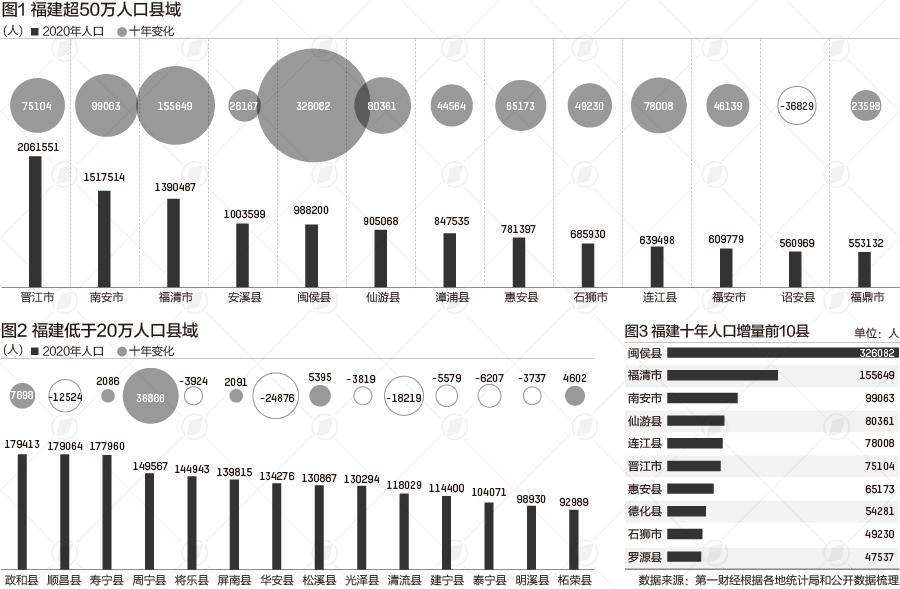 晋江人口2017_福建县域人口大数据:鞋都晋江超200万,2县不足10万
