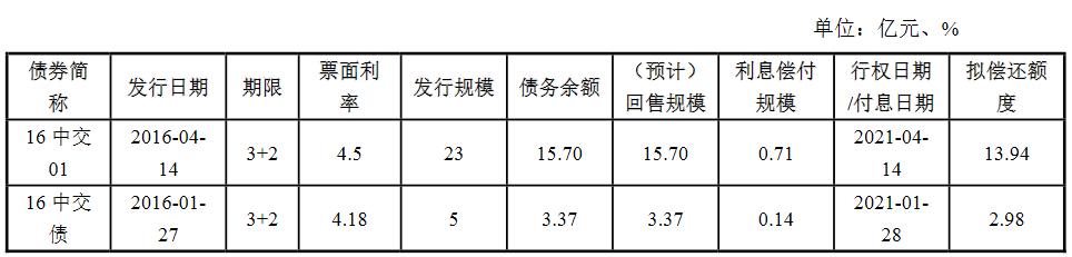 CCCC房地产集团:16.92亿元公司债券票面利率确定为3.85%