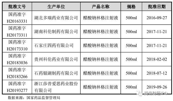 西藏多瑞IPO:核心产品增长率暴跌,原材料高价独家采购