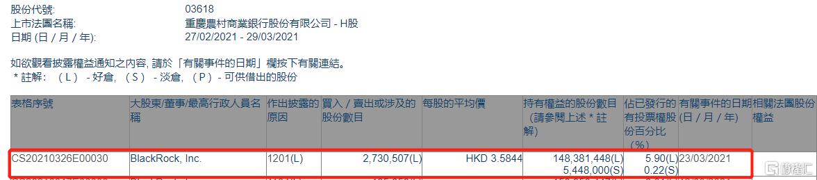 重庆农村商业银行(03618.HK)被贝莱德减持273.05万股