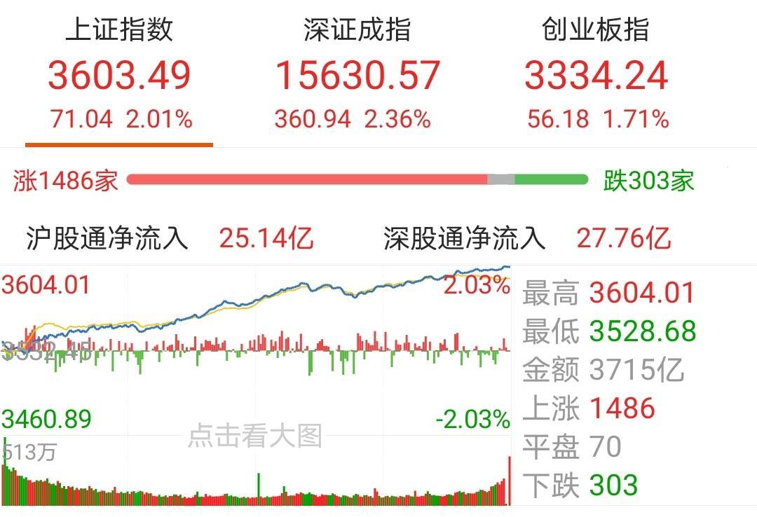【今日盘点】沪指涨2%重返3600点,军工主题基金表现强势;反弹超预期下,A股过节红包稳了?