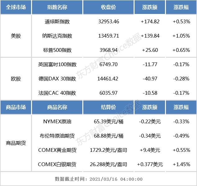 隔夜外部市场:纳斯达克上涨超过1%,道琼斯和S