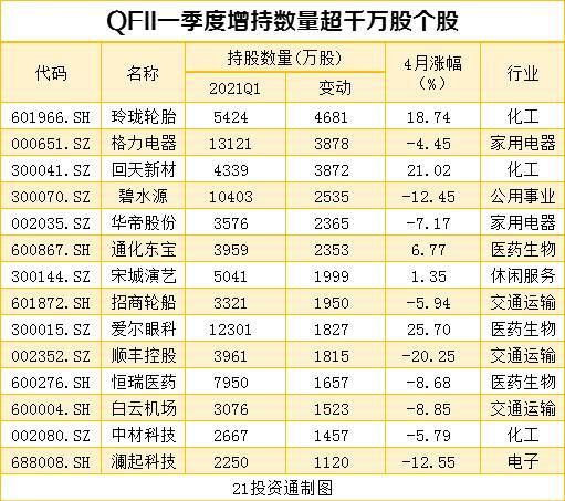 搜狗快照_机构最新重仓股曝光 社保基金、QFII配合增持10股、减持12股(名单)插图9