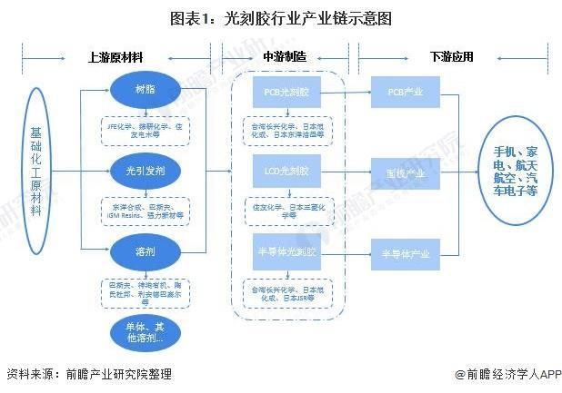 2021年中国光刻胶行业市场现状及发展趋势分析本土企业纷纷取得技术突破