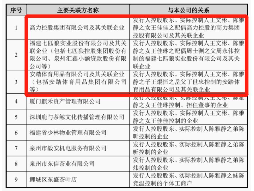 """usdt交易(www.payusdt.vip):一则IPO 500亿""""权门攀亲""""曝光!安踏、七匹狼都是亲家!网友高呼:真""""抱团"""" 第4张"""
