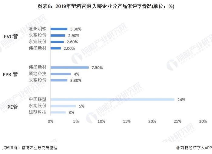 图表8:2019年塑料管道头部企业分产品渗透率情况(单位:%)