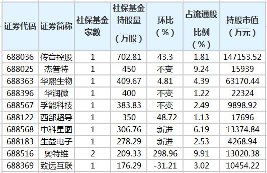 第一季度,社保基金新增13只科技创新板股票,增持7只股票