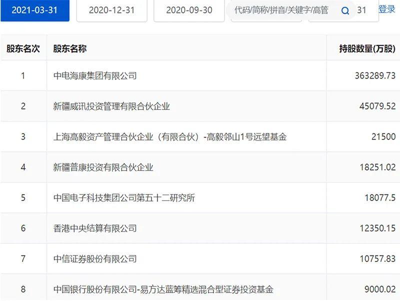 """潜江法治网要抄作业吗?这8家公司今年被""""顶流""""基金经理多次调研"""
