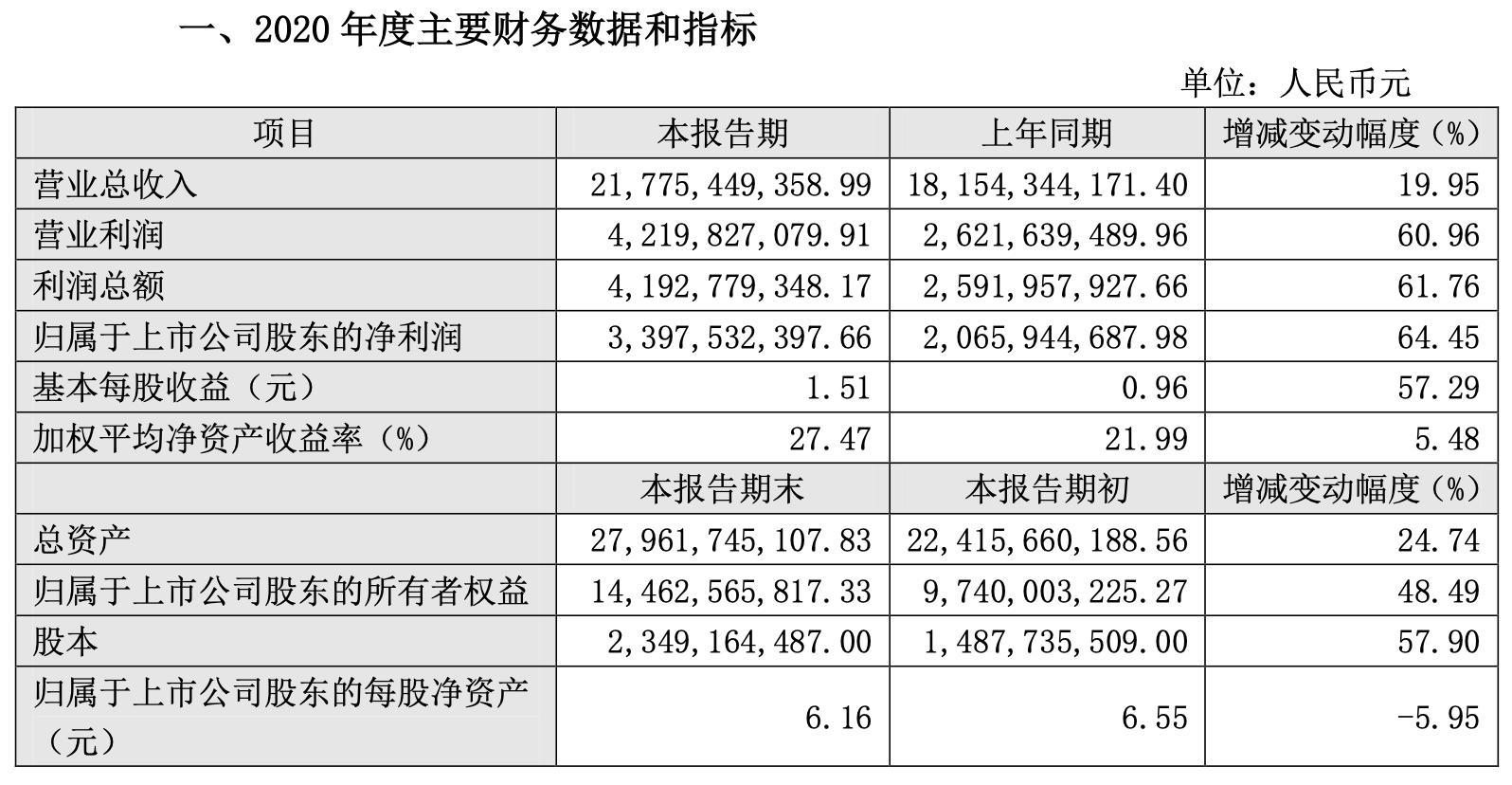 营业状况向好 东方雨虹去年净利润同比增长近65%