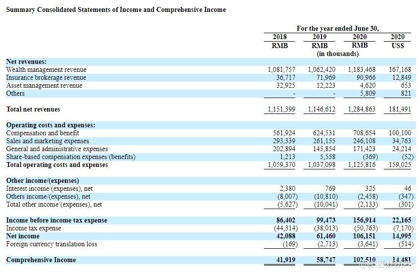 海银财富(HYW。美国)是中国第三大第三方财富管理服务提供商。