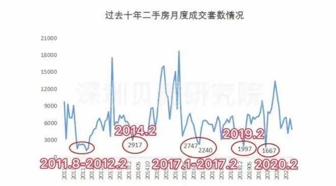 这次真的不一样!持续调控下,深圳楼市二手房网上签约量同比下降60%以上专家:调控效果或推迟至三季度