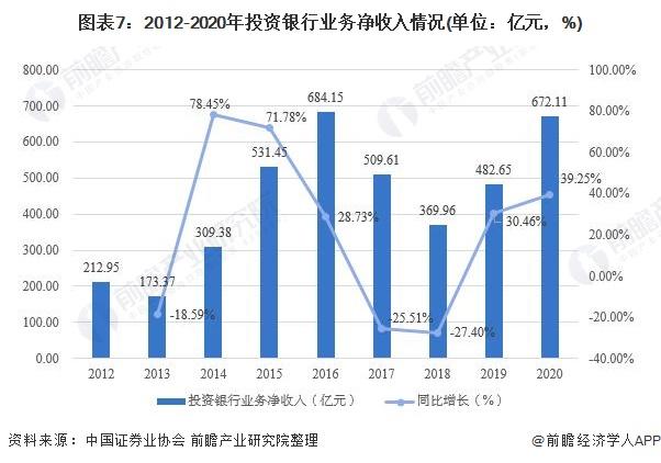 图表7:2012-2020年投资银行业务净收入情况(单位:亿元,%)