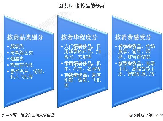 2021年中国奢侈品行业市场现状、竞争格局及发展趋势分析 线上消费增长空间较大