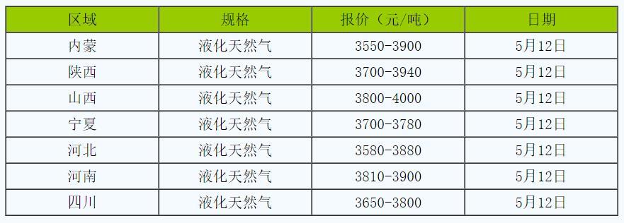 液化天然气制造商提高价格,相关公司可能会关注