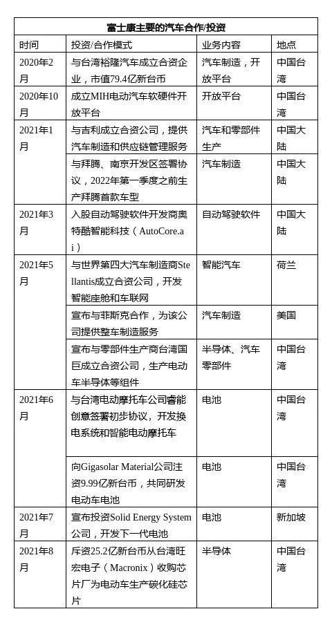 """""""苹果造车""""代工厂捷足先登!富士康正式推出首款电动车"""