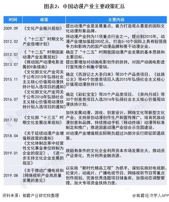 图表2:中国动漫产业主要政策汇总