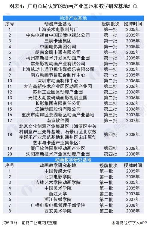 图表4:广电总局认定的动画产业基地和教学研究基地汇总