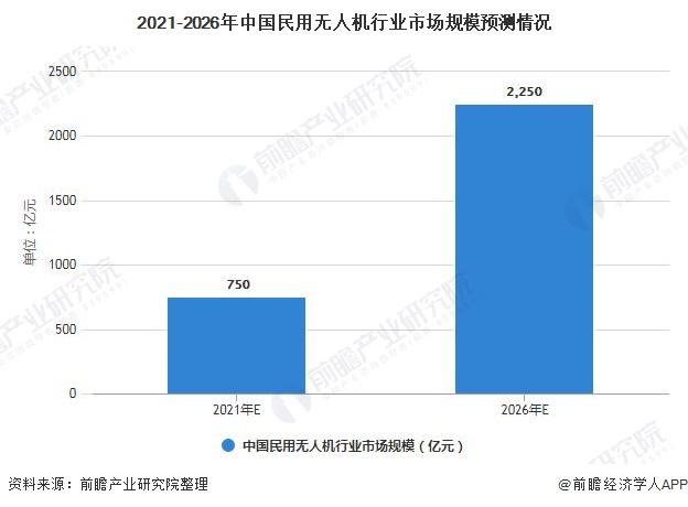 2021-2026年中国民用无人机行业市场规模预测情况