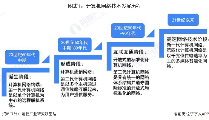图外1:计算机网络技术发展历程