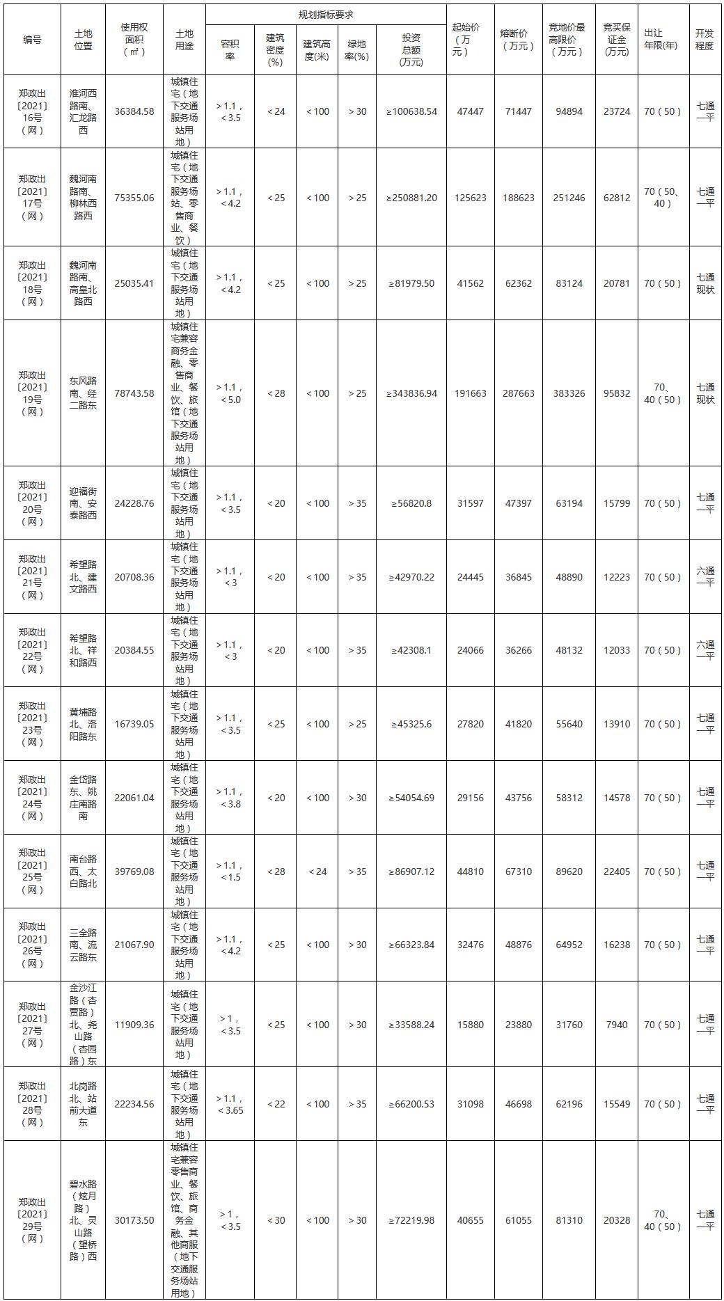 """郑州首个""""两集中""""土地供应挂牌49宗,总起拍价373.68亿元"""