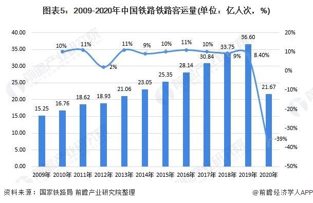图表5:2009-2020年中国铁路铁路客运量(单位:亿人次,%)