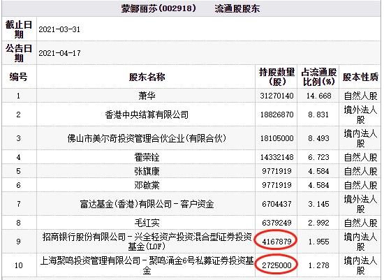 蒙娜丽莎今日股价低位震荡 跌幅6.46%