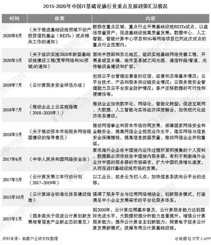 2015-2020年中国IT基础设施行业重点发展政策汇总情况