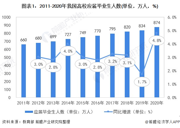 图外1:2011-2020年吾国高校答届卒业生人数(单位贵州快三一定牛预测,万人贵州快三一定牛预测,%)