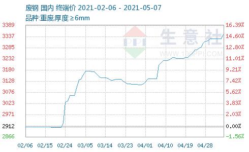 国内废钢价格继续上涨,相关公司可能会关注