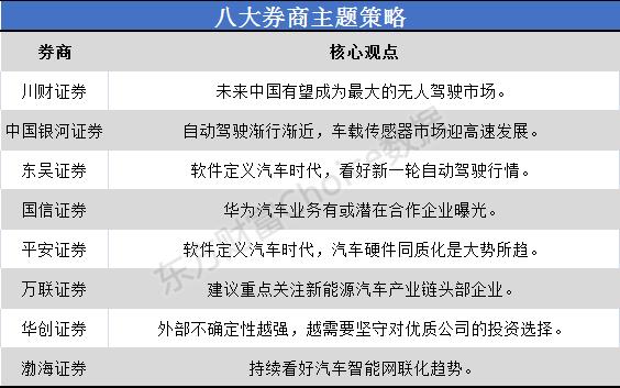 八大券商的主题策略:软件定义的自动驾驶市场来了!华为汽车产业链潜力榜单