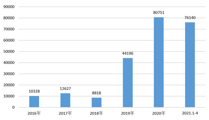 图表7:2016-2021年广东省包装专用设备产量(单位:台)