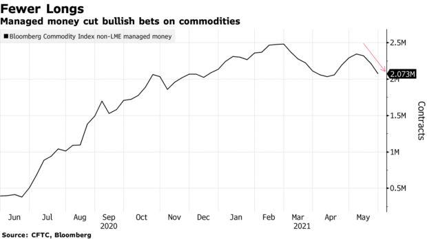 对冲基金狂砍商品多头仓位 全球涨价潮已到头了?
