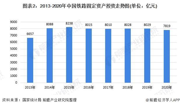 图表2:2013-2020年中国铁路固定资产投资走势图(单位:亿元)