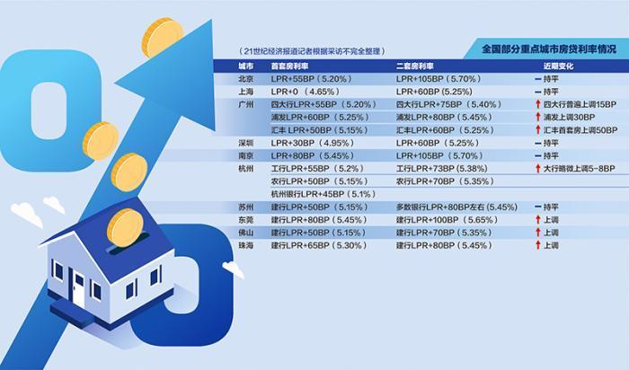 《【聚星娱乐集团】全国10座重点城市房贷利率调查:上海首套房最低利率仅为4.65%》