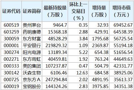 贵州茅台等37股获北向资金增持额超亿元