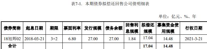 徐汇集团:14.48亿元公司债券将按4.40%的票面利率上市