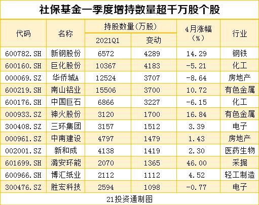 搜狗快照_机构最新重仓股曝光 社保基金、QFII配合增持10股、减持12股(名单)插图4