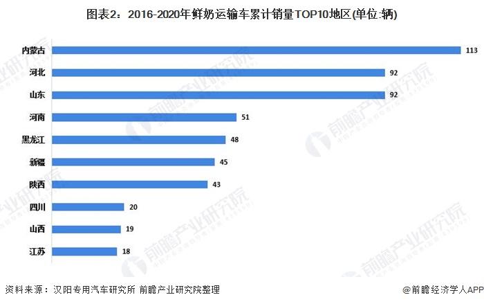 图外2:2016-2020年鲜奶运输车累计销量TOP10地区(单位:辆)