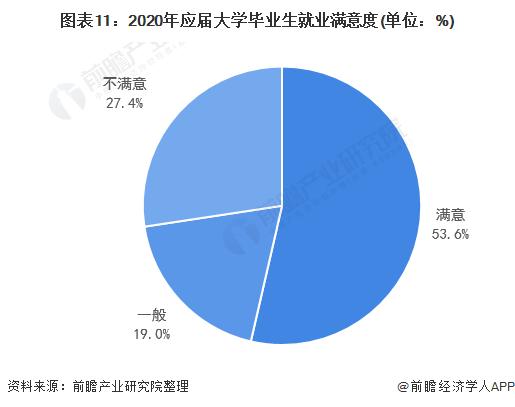 图外11:2020年答届大学卒业生就业舒坦度(单位:%)