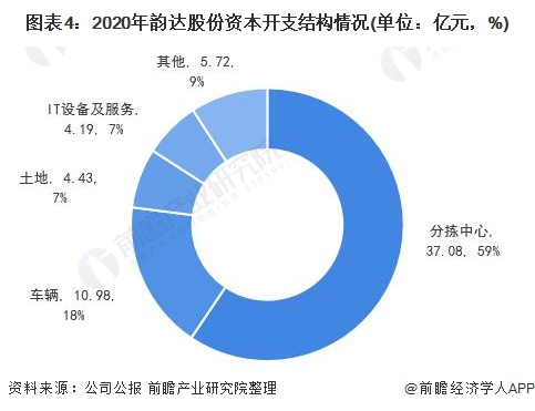 2021年中国快递行业主要企业资本开支情况分析 龙头企业持续投入重资产建设
